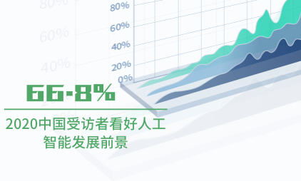 人工智能行业数据分析:2020中国66.8%受访者看好人工智能发展前景