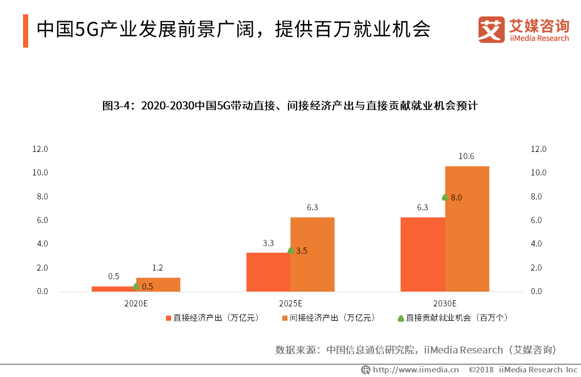 5G商用激活万亿级大市场!三大运营商公布首批5G城市名单,40城入选