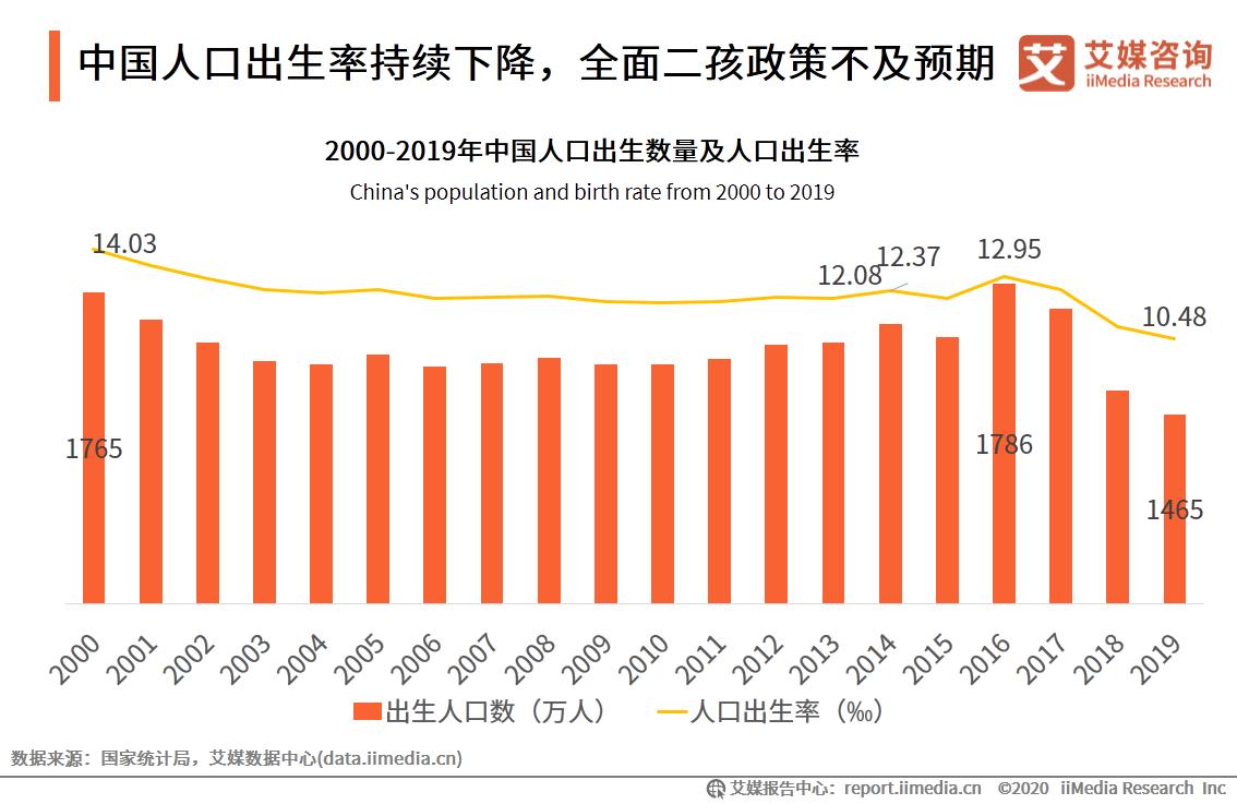 中国人口出生率持续下降,全面二孩政策不及预期