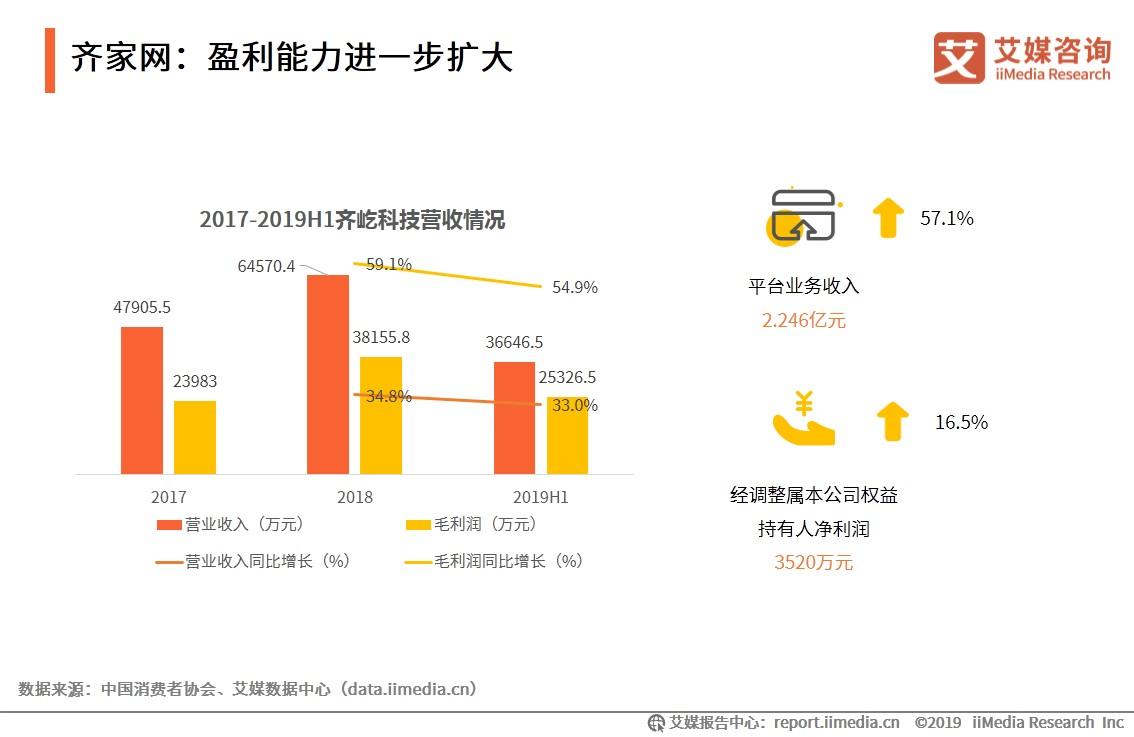 齐家网:盈利能力进一步扩大