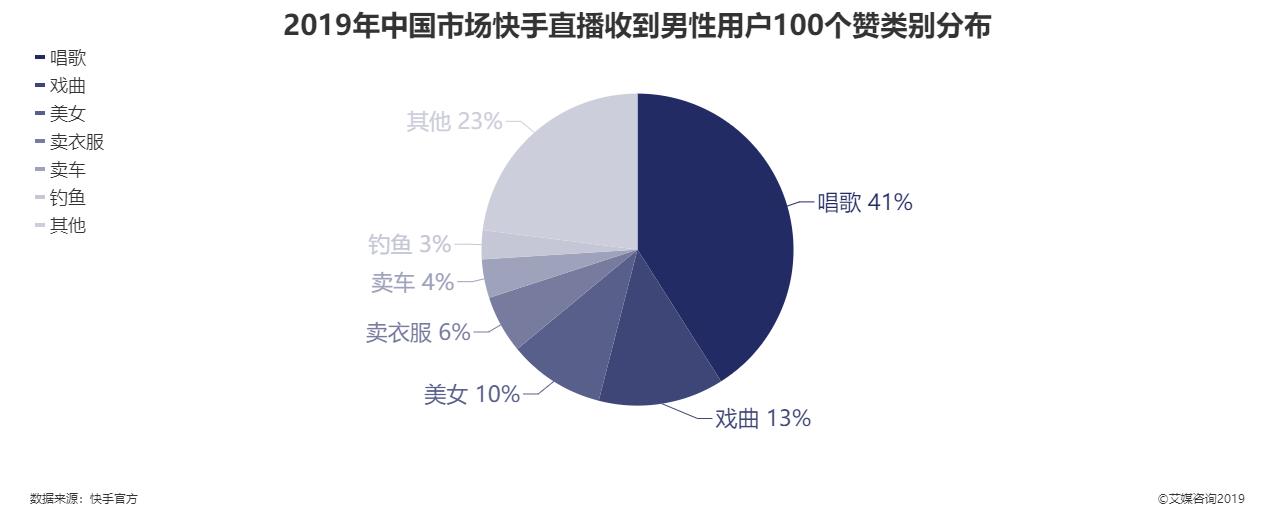 2019年中国市场快手直播收到男性用户100个赞别分布