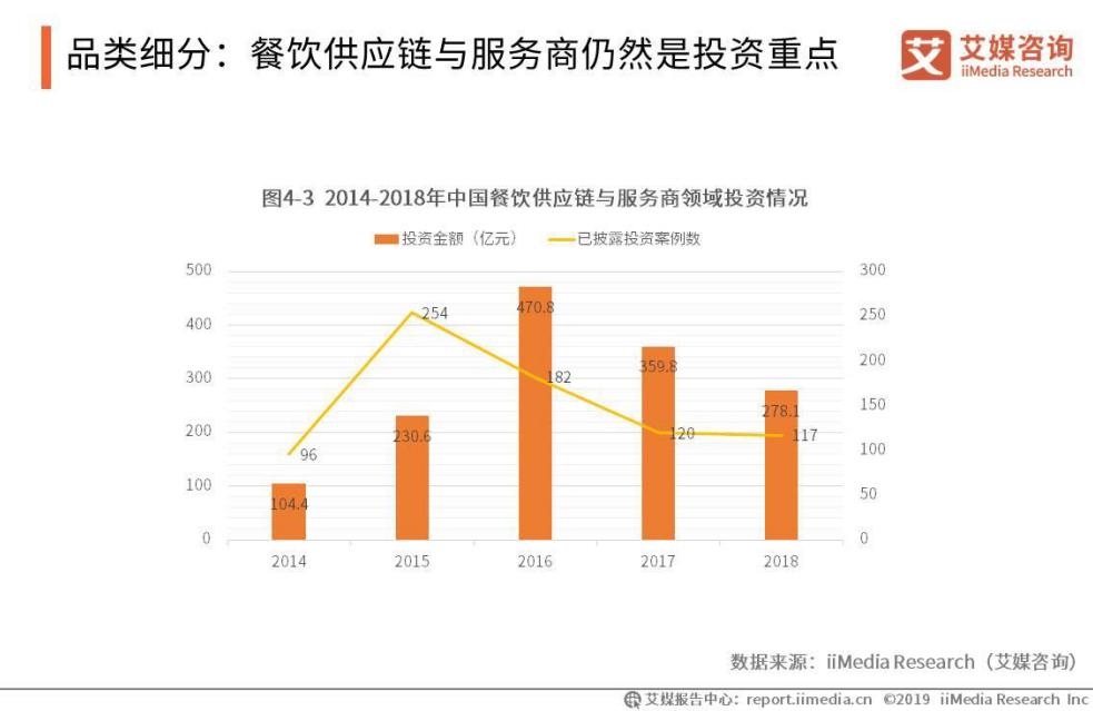 2018年中国餐饮行业投资金额超过700亿元