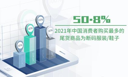 尾货经济数据分析:2021年中国50.8%消费者购买最多的尾货商品为断码服装/鞋子