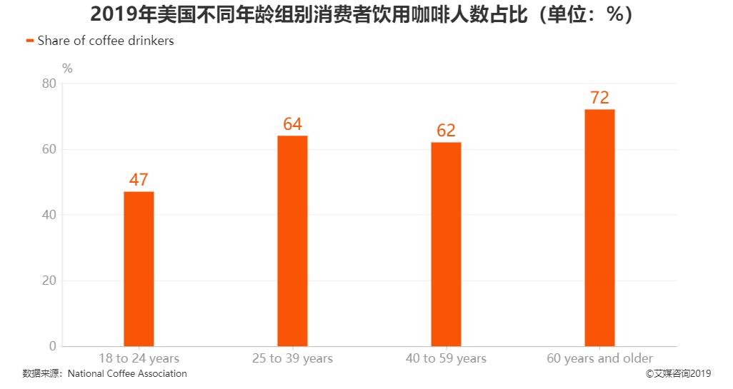 2019年美国不同年龄组别消费者饮用咖啡人数占比