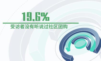 社区团购数据分析:19.6%的受访者没有听说过社区团购