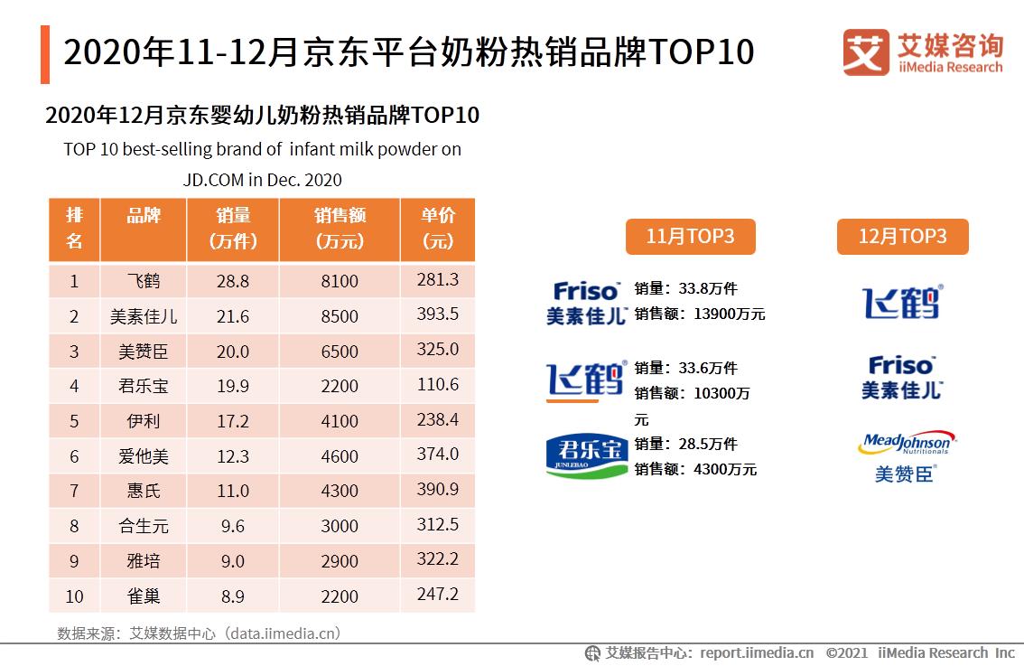 2020年11-12月京东平台奶粉热销品牌TOP10