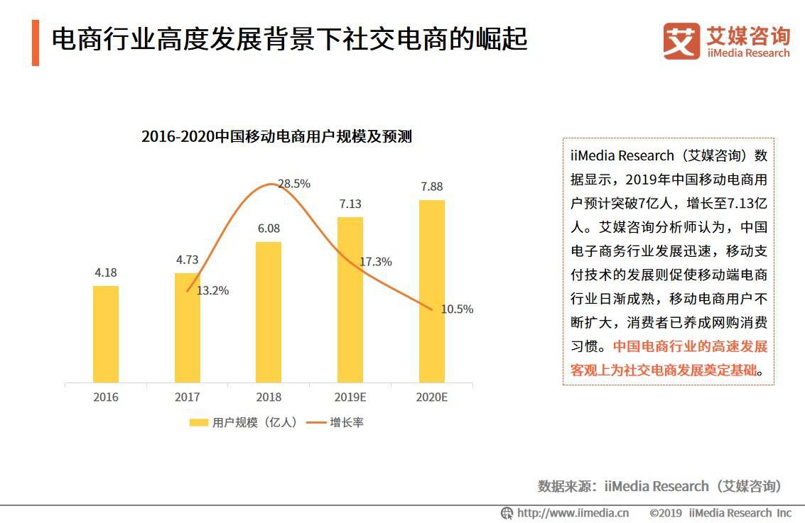 2016-2020中国移动电商用户规模及预测