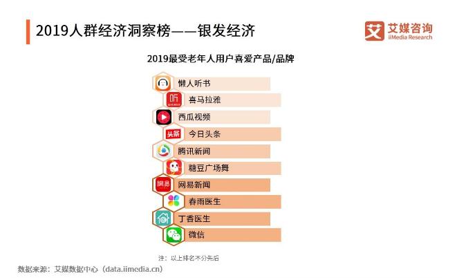 2019中國銀發經濟發展概況與用戶行為分析