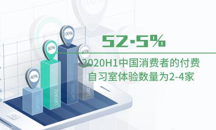 付费自习室行业数据分析:2020H1中国52.5%消费者的付费自习室体验数量为2-4家