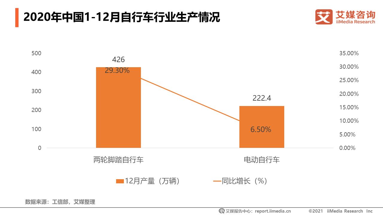 2020年中国1-12月自行车行业生产情况