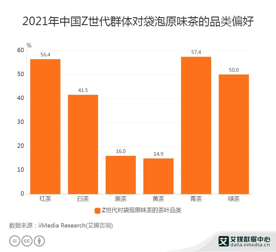 2021年中国Z世代群体对袋泡原味茶的品类偏好