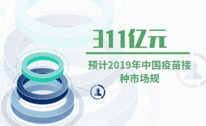 疫苗市场数据分析:预计2019年中国疫苗接种市场规模为311亿元
