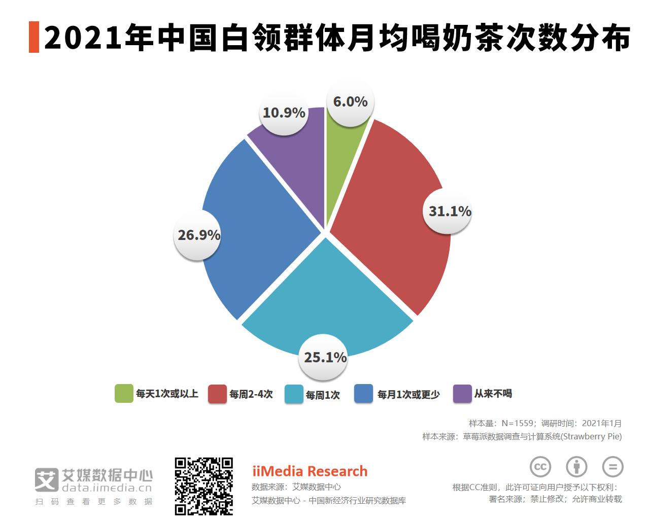 2021年中国31.1%白领群体每周喝奶茶2-4次