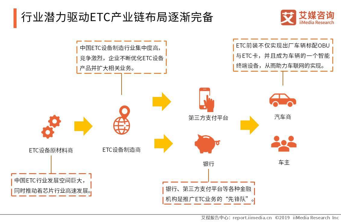 行业潜力驱动ETC产业链布局逐渐完备