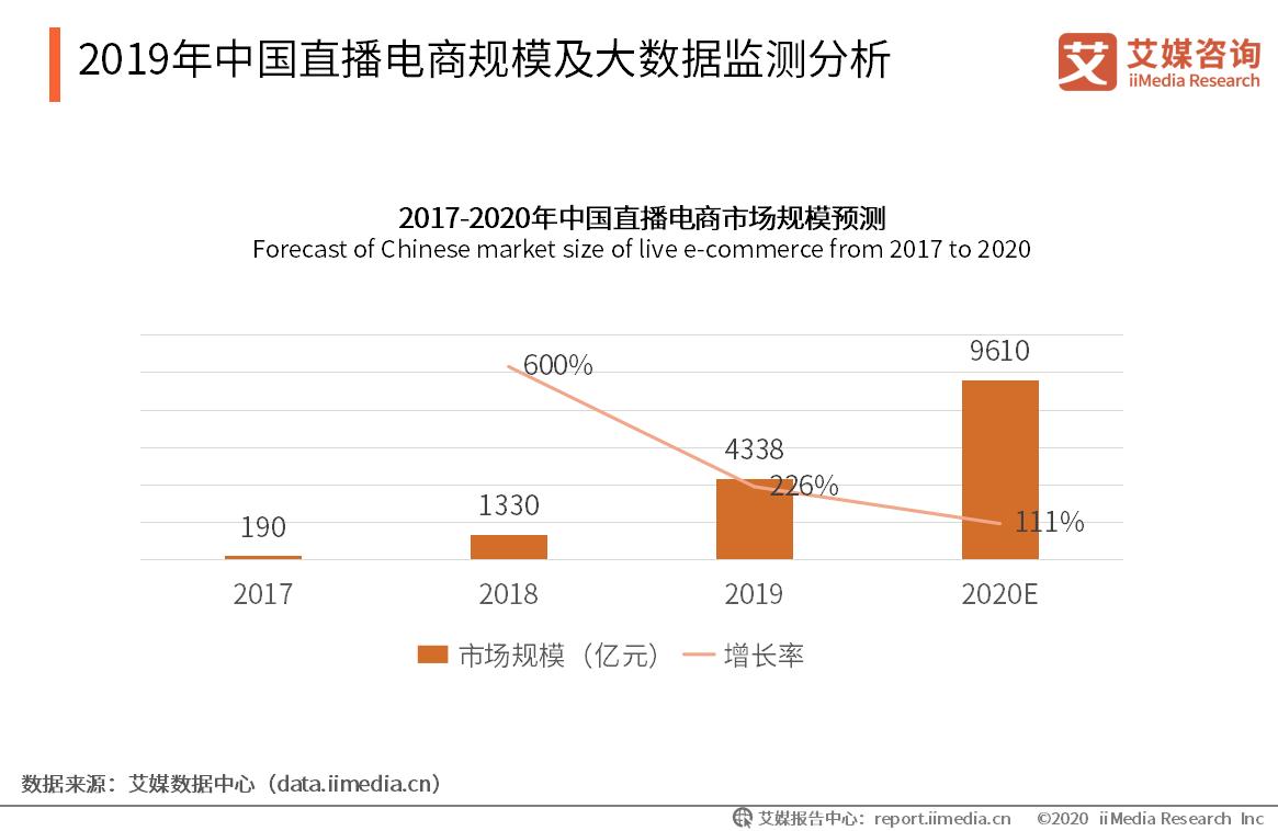 2017-2020年中国直播电商规模及大数据监测分析