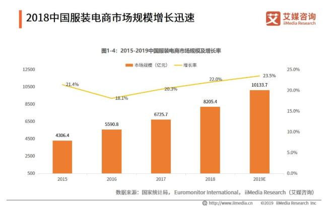 2019年中国服装电商行业发展现状与趋势分析