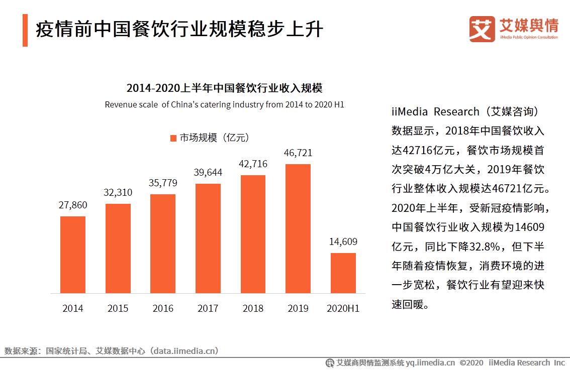 疫情前中国餐饮行业规模稳步上升