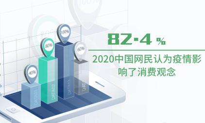 消费行业数据分析:2020中国82.4%网民认为疫情影响了消费观念