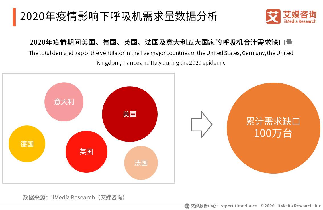 2020年疫情影响下呼吸机需求量数据分析
