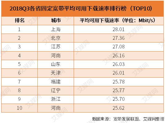 行业情报|2018Q3中国宽带速率状况报告:上海固定宽带平均下载速率全国第一