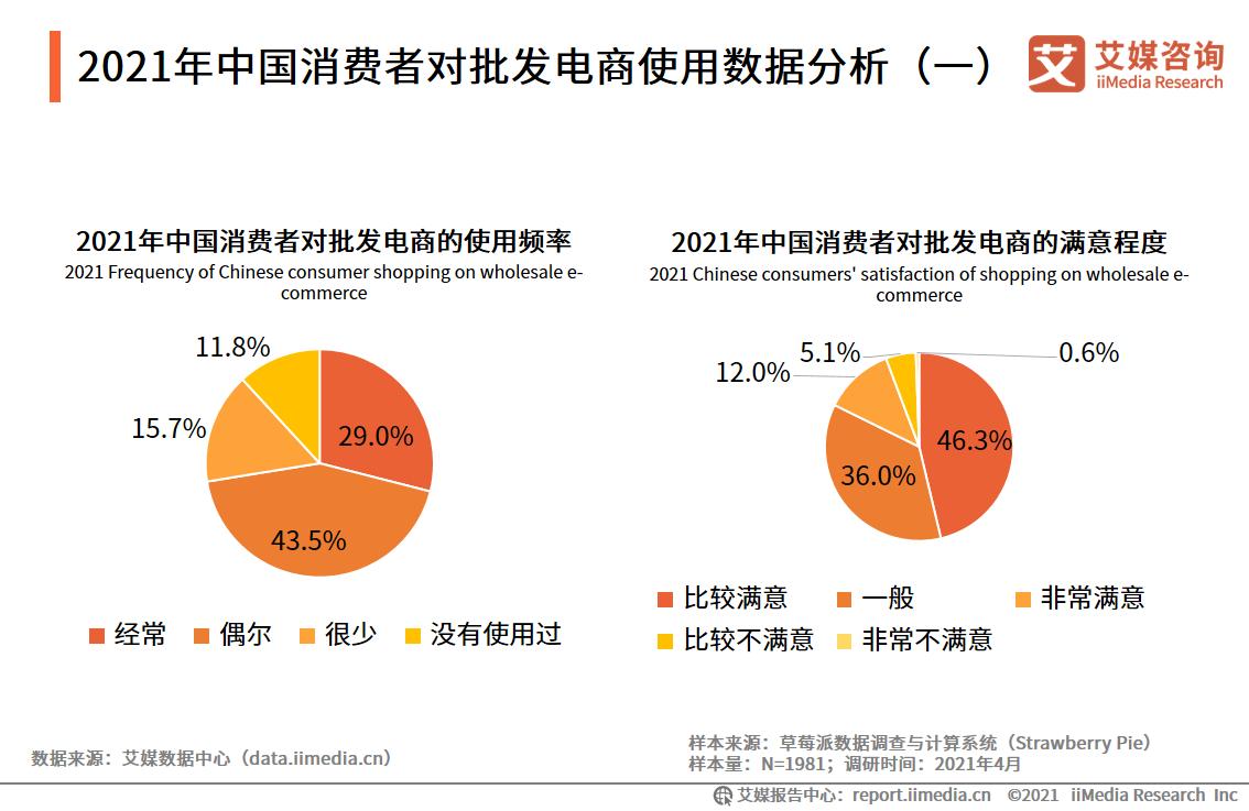 2021年中国消费者对批发电商使用数据分析(一)
