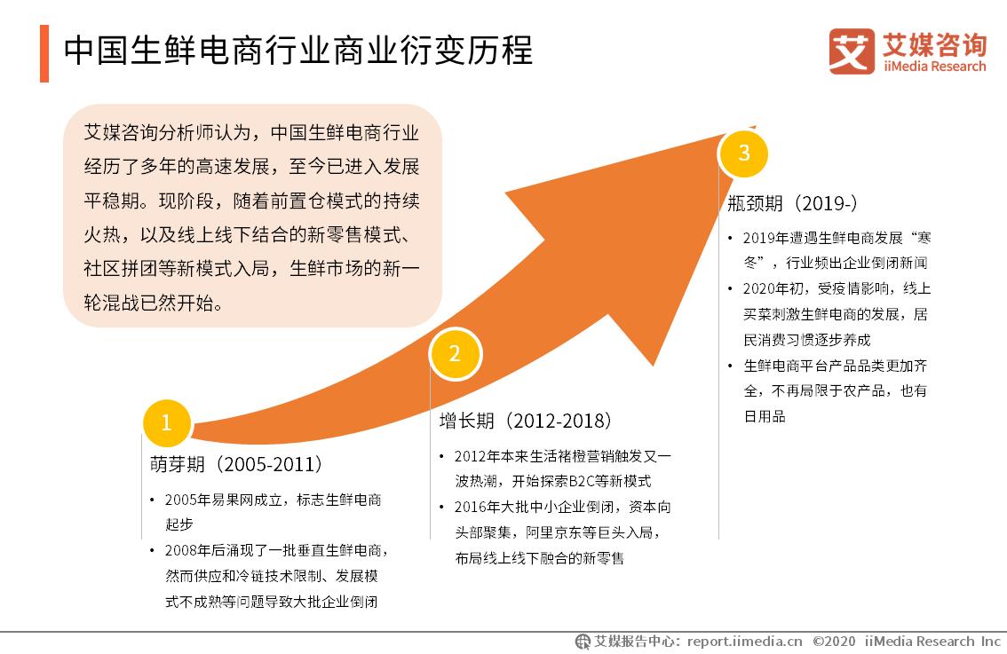 中国生鲜电商行业商业衍变历程