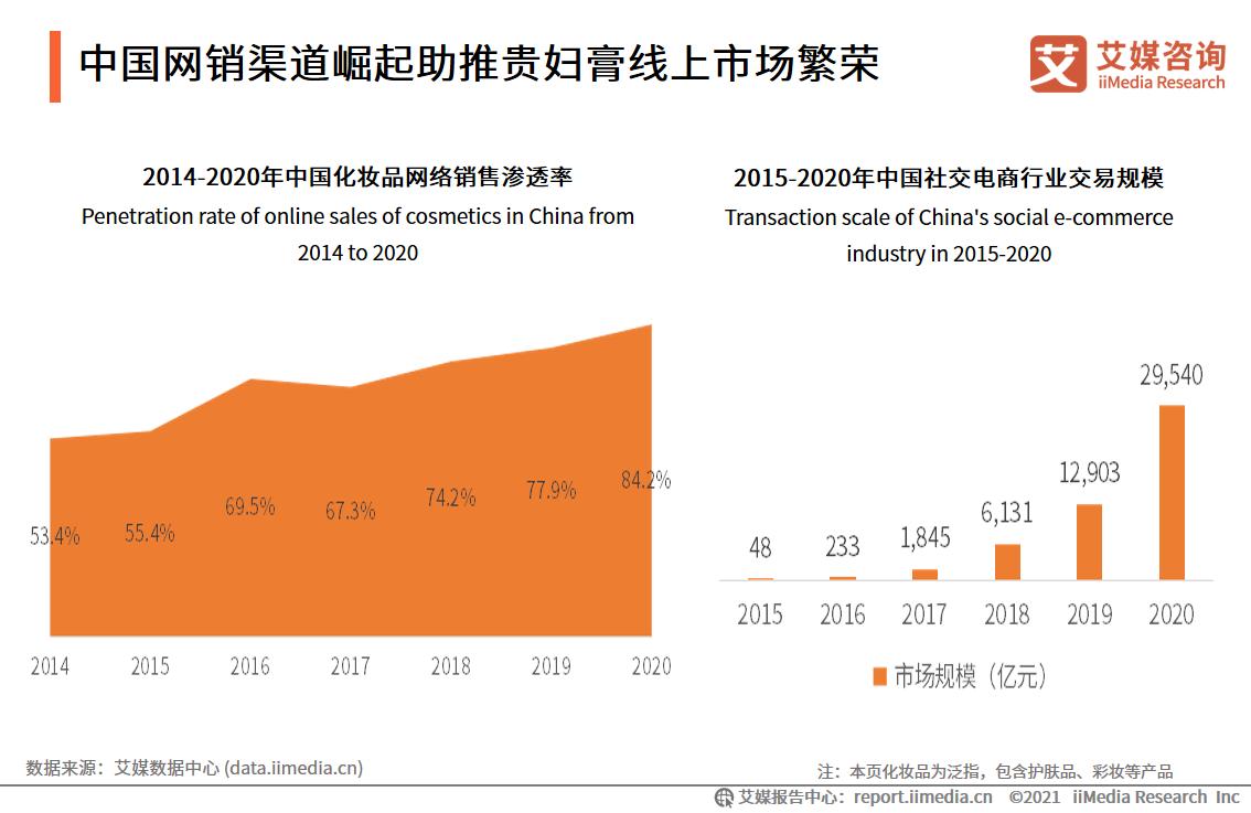 中国网销渠道崛起助推贵妇膏线上市场繁荣