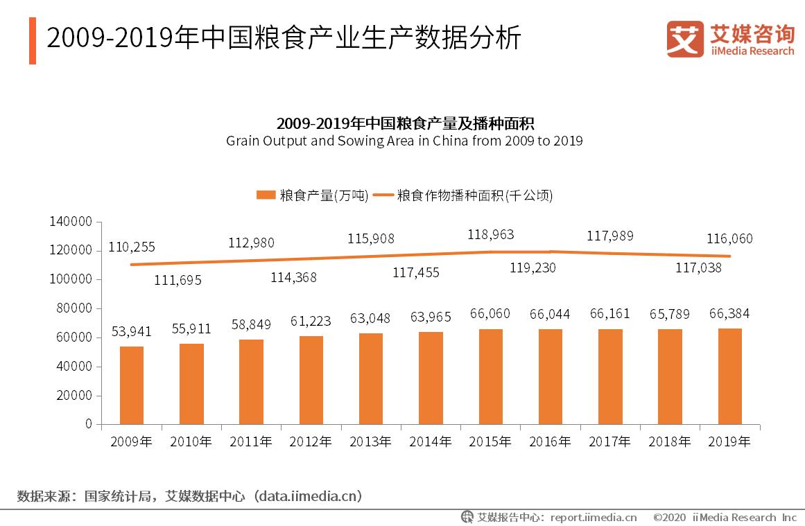 2009-2019年中国粮食产业生产数据分析