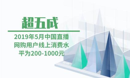 直播网购行业数据分析:2019年5月超五成中国直播网购用户线上消费水平为200-1000元