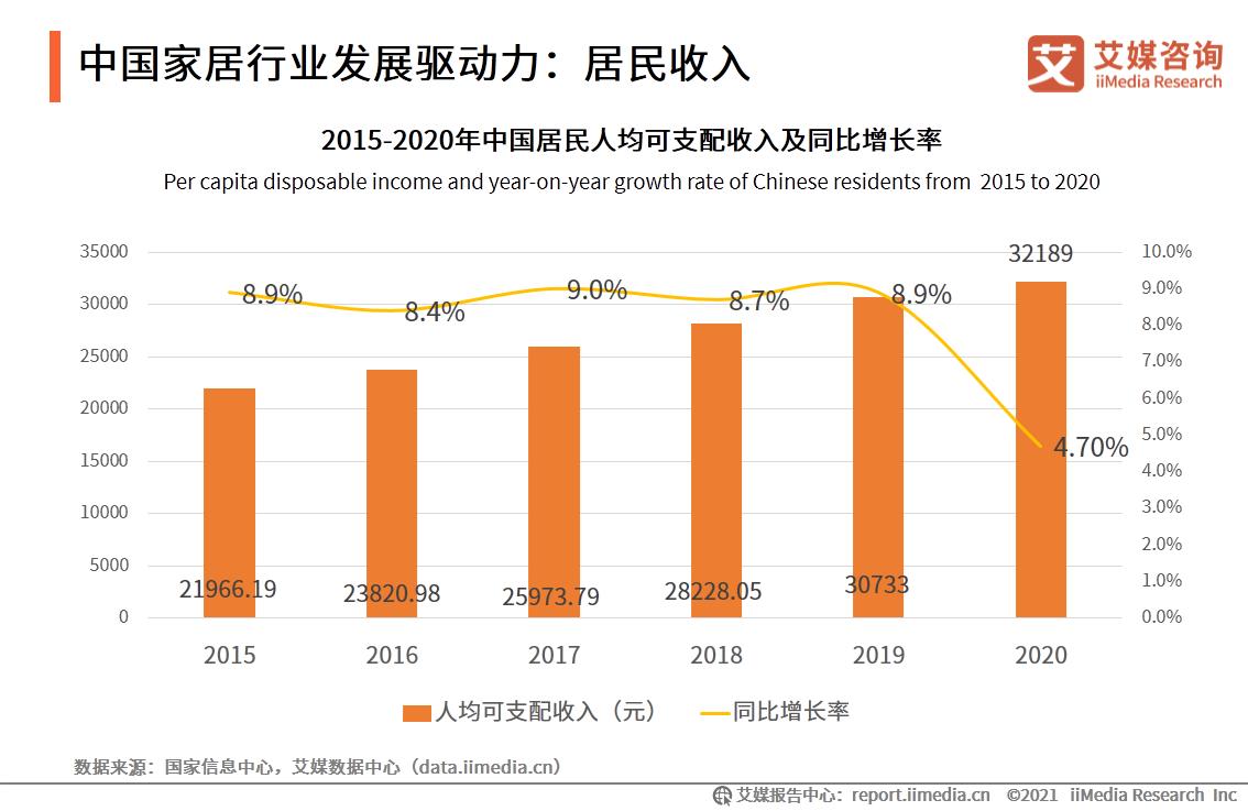 中国家居行业发展驱动力:居民收入