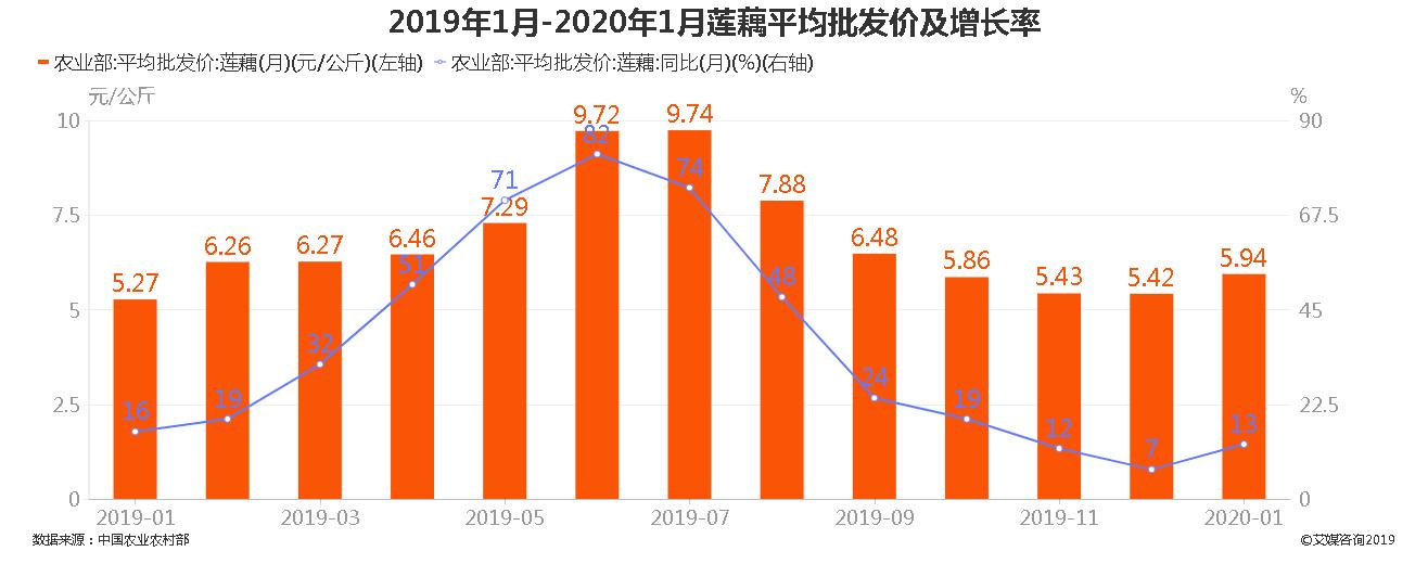 2019年1月-2020年1月莲藕平均批发价及增长率