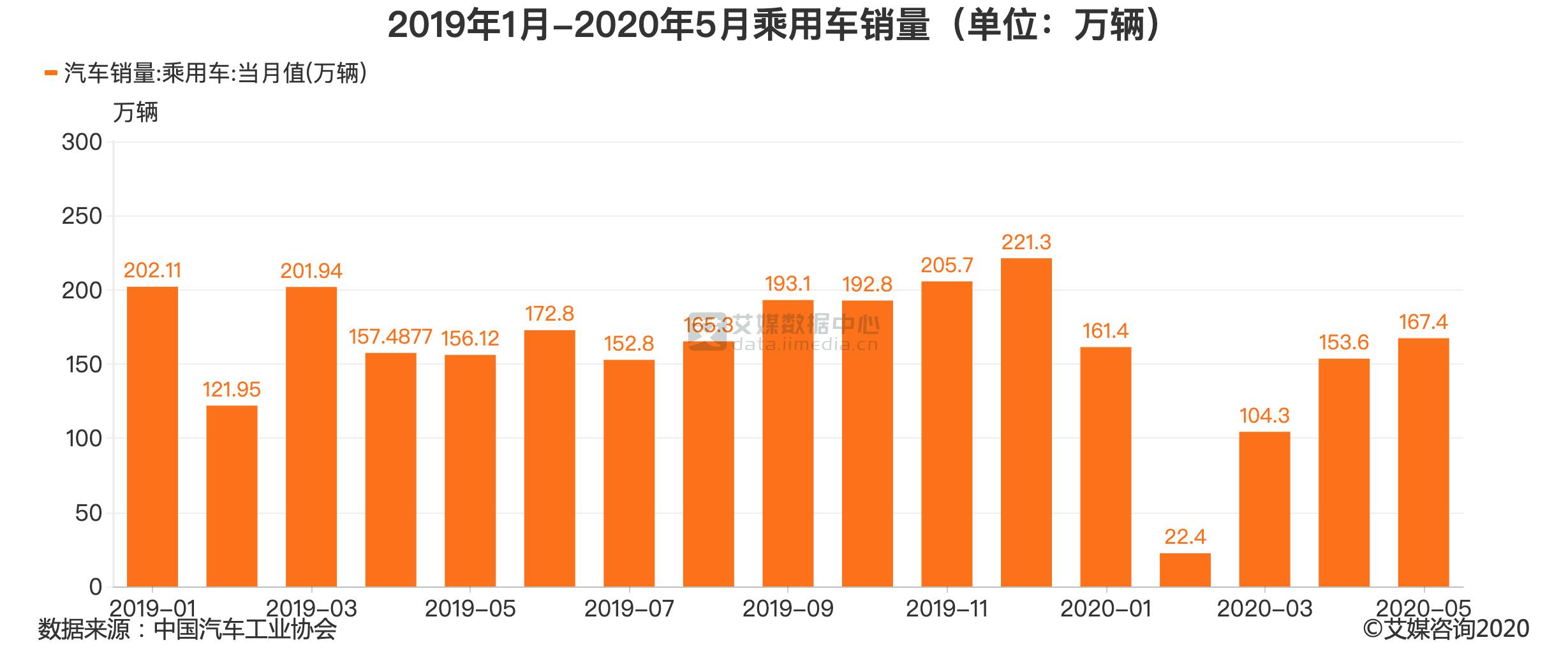 2019年1月-2020年5月乘用车销量(单位:万辆)