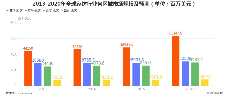 2013-2020年全球家纺行业各区域市场规模