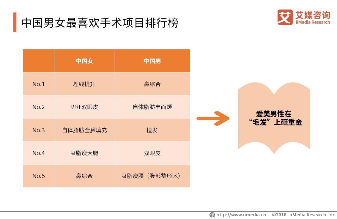 中国男女最喜欢手术项目排行榜