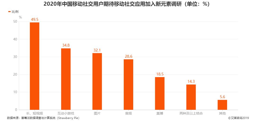 2020年中国移动社交用户期待移动社交应用加入新元素调研