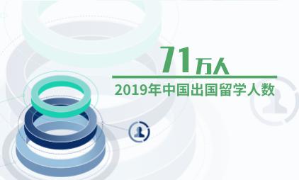 教育行业数据分析:2019年中国出国留学人数为71万人