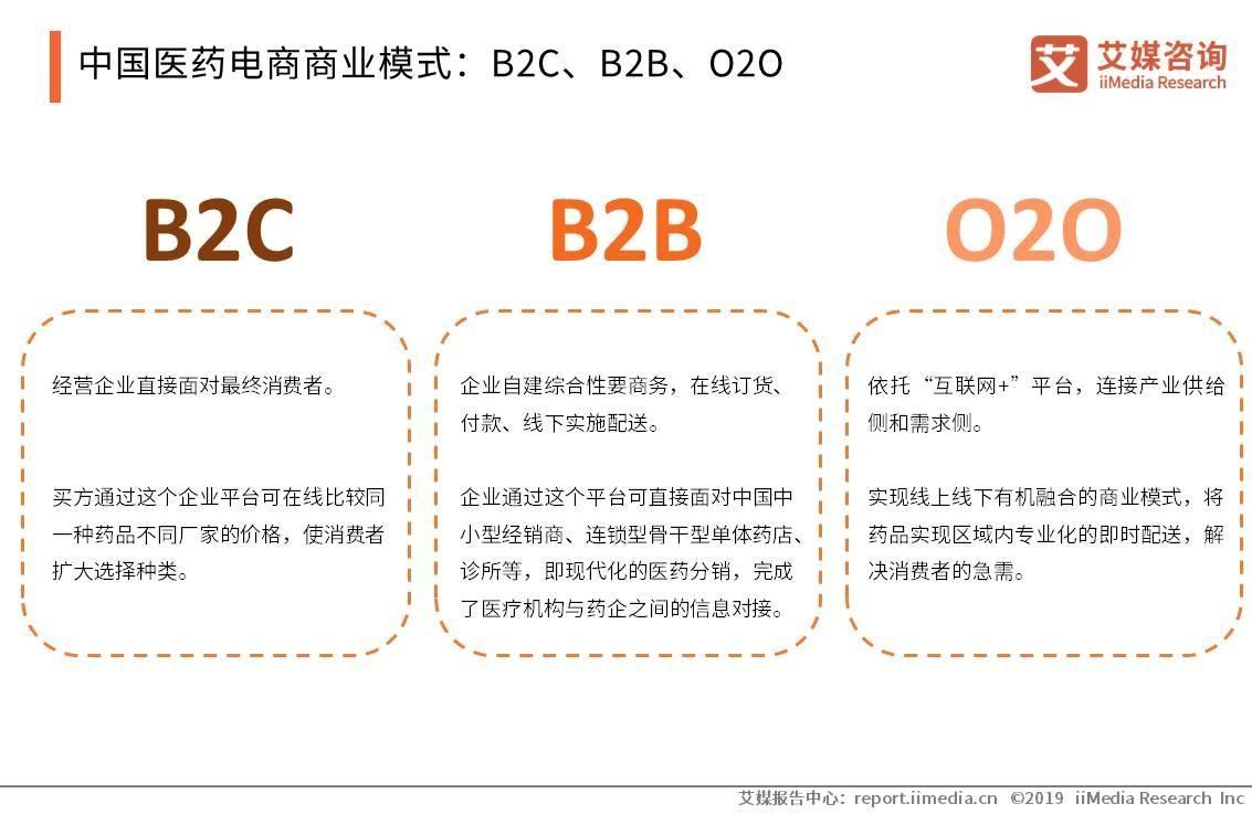 中国医药电商商业模式:B2C、B2B、O2O