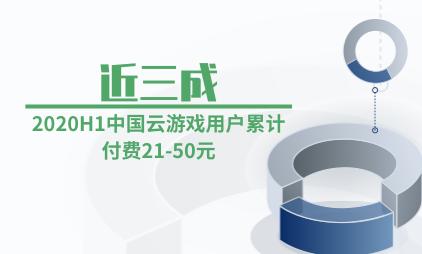 云游戏行业数据分析:2020H1近三成中国云游戏用户累计付费21-50元