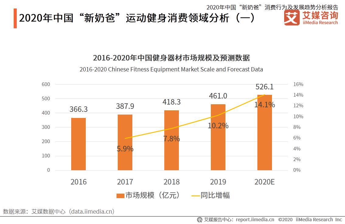 """2020年中国""""新奶爸""""运动健身消费领域分析"""