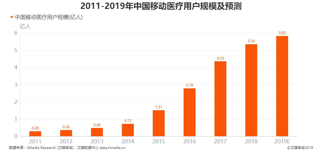 中国移动医疗用户规模