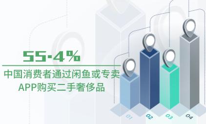 奢侈品行业数据分析:2021Q1中国55.4%消费者通过闲鱼或专卖APP购买二手奢侈品