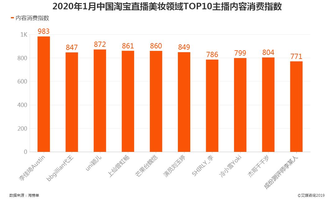 2020年1月中国淘宝直播美妆领域TOP10主播内容消费指数