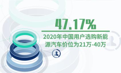 汽车行业数据分析:2020年47.17%中国用户选购新能源汽车价位为21万-40万