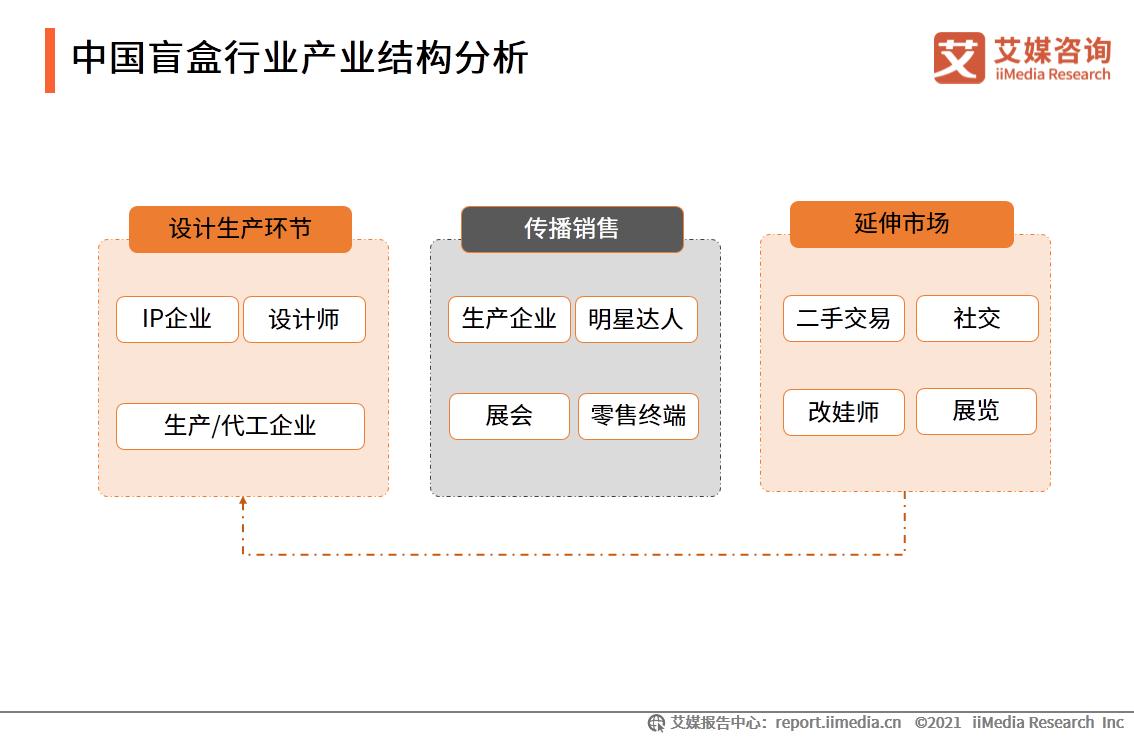 中国盲盒行业产业结构分析