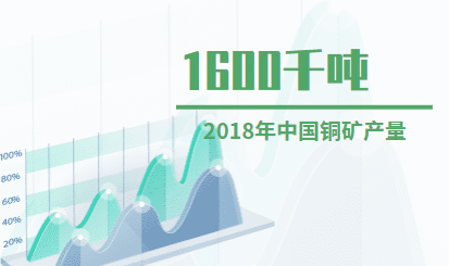 矿产行业数据分析:2018年中国铜矿产量为1600千吨