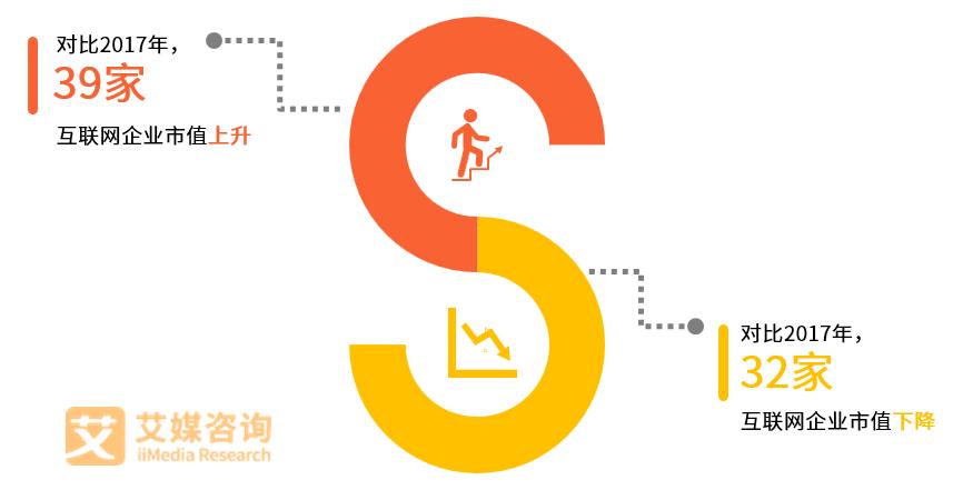 艾媒榜单|2018中国互联网企业价值榜TOP100(图6)