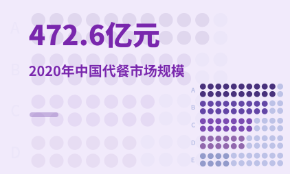 代餐行业数据分析:2020年中国代餐市场规模472.6亿元