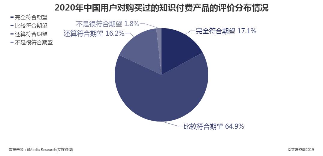 2020年中国用户对购买过的知识付费产品的评价分布