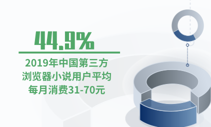 手机浏览器行业数据分析:2019年44.9%的中国第三方浏览器小说用户平均每月消费31-70元
