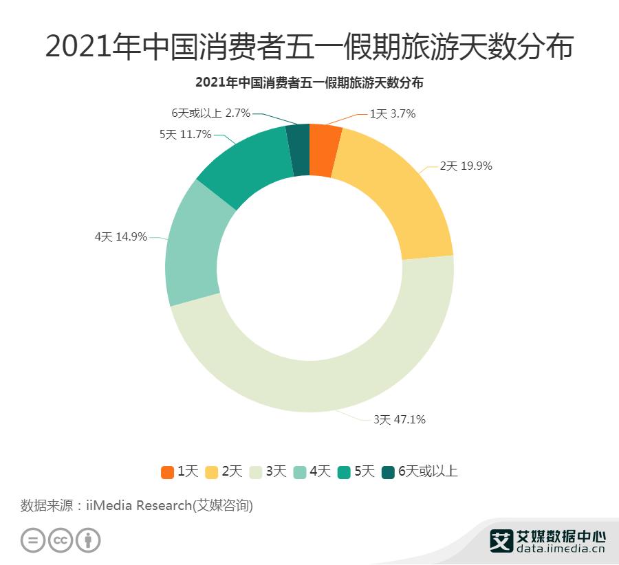47.1%消费者五一假期旅游天数为3天